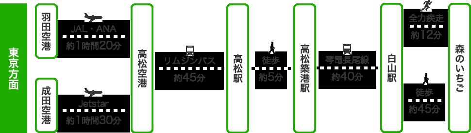 飛行機をご利用の場合の図(東京方面)
